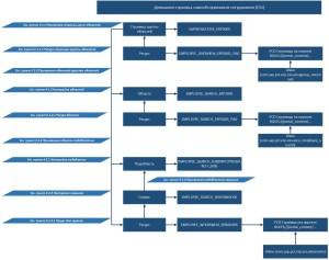 Рисунок 29. Структура домашней страницы ESS на примере группы сервисов Поиск сотрудников